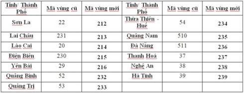13 tỉnh thành đợt 1 đổi mã vùng điện thoại cố định từ ngày 11.2