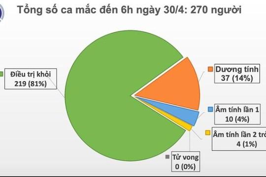Ngày 30.4 đánh dấu 2 tuần Việt Nam không có ca mắc COVID-19 mới trong cộng đồng