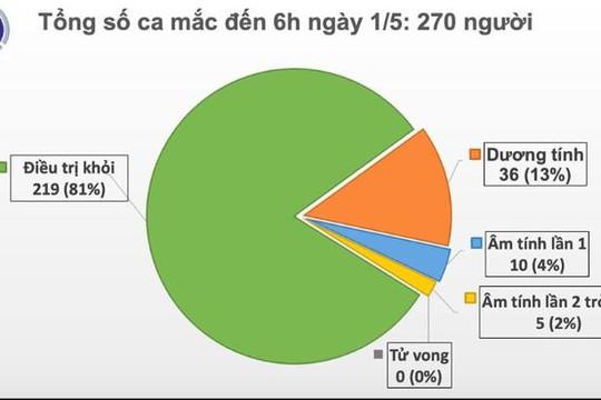 Tròn nửa tháng, Việt Nam không có ca mắc mới COVID-19 trong cộng đồng