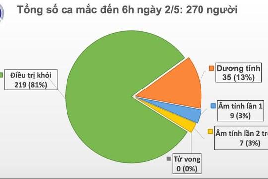 Sáng 2.5, Việt Nam không có ca mắc mới COVID-19