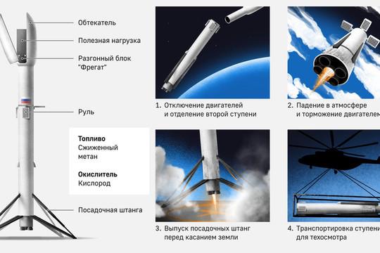 Nga phát triển tên lửa tái sử dụng giống Falcon 9 của SpaceX
