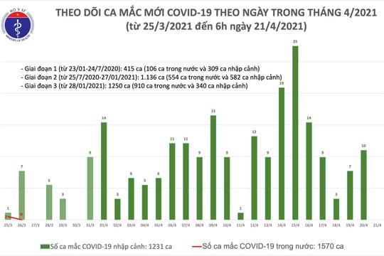 Chiều 21.4: Thêm 5 ca COVID-19  tại Khánh Hoà và Đà Nẵng, đều là người nhập cảnh