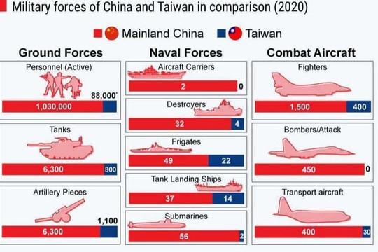 So sánh quân sự giữa Trung Quốc và Đài Loan chênh lệch đến cỡ nào?
